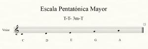 Pentatónica escala musical improvisar